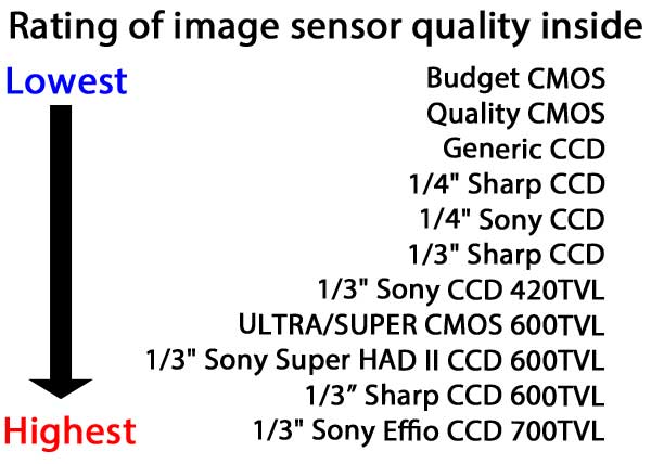 Image Sensor Key
